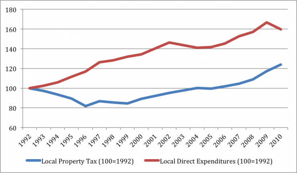 Local Direct Expenditures versus Local Property Tax Revenues